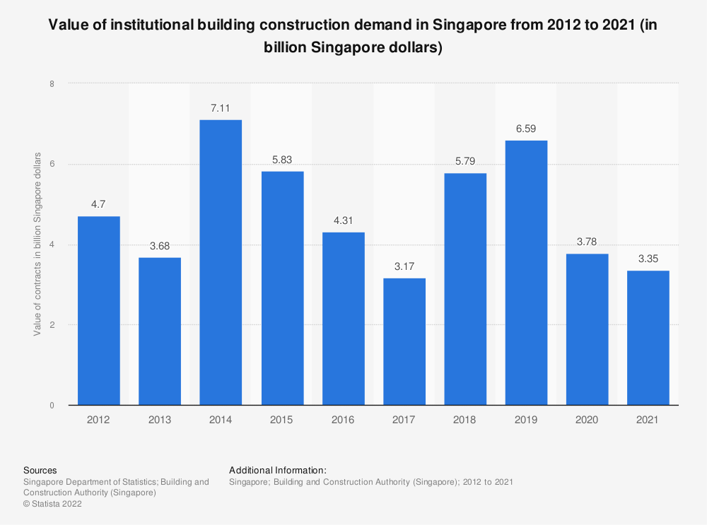 Statistic: Value of institutional and others development contracts awarded in Singapore from 2009 to 2018, by sector (in billion Singaporean dollars) | Statista