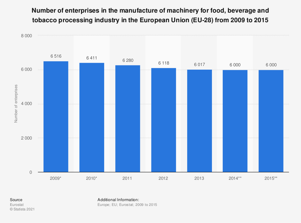 Statistic: Number of enterprises in the manufacture of machinery for food, beverage and tobacco processing industry in the European Union (EU-28) from 2009 to 2015 | Statista