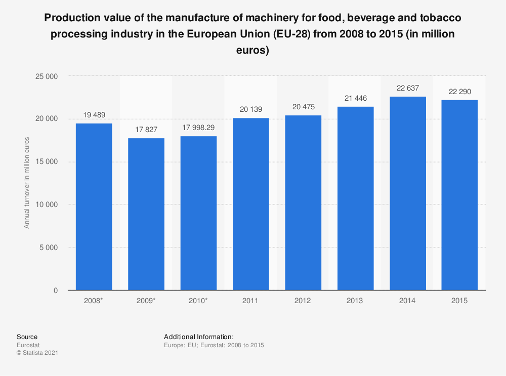 Statistic: Production value of the manufacture of machinery for food, beverage and tobacco processing industry in the European Union (EU-28) from 2008 to 2015 (in million euros) | Statista