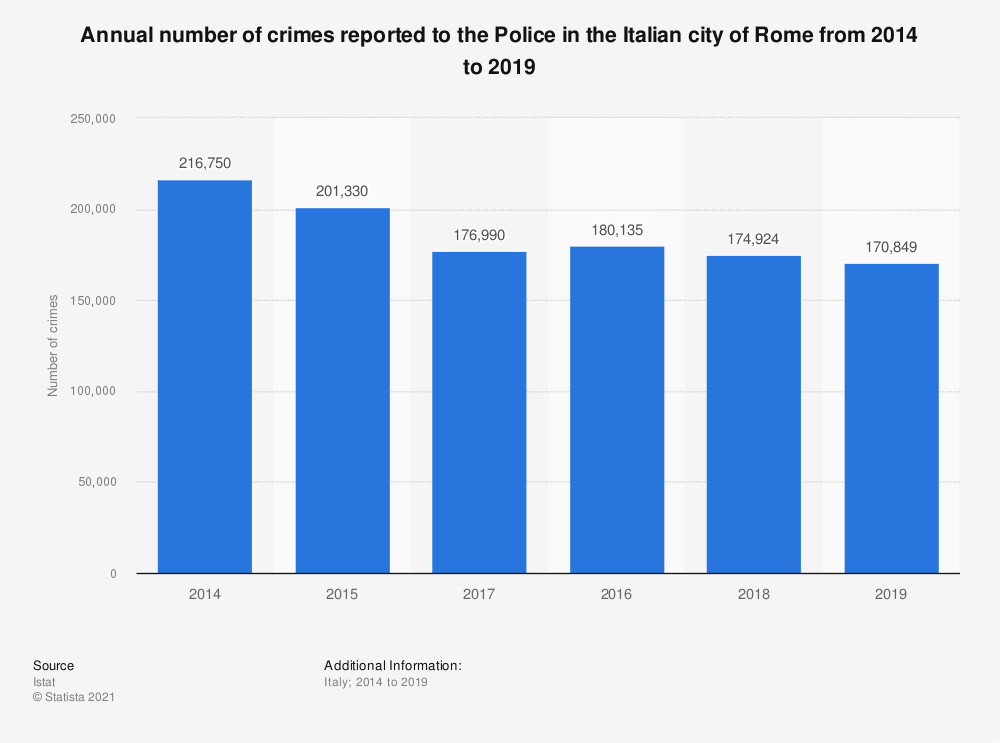 Statistic: Annual number of crimes reported to the Police in the Italian city of Rome from 2014 to 2019 | Statista
