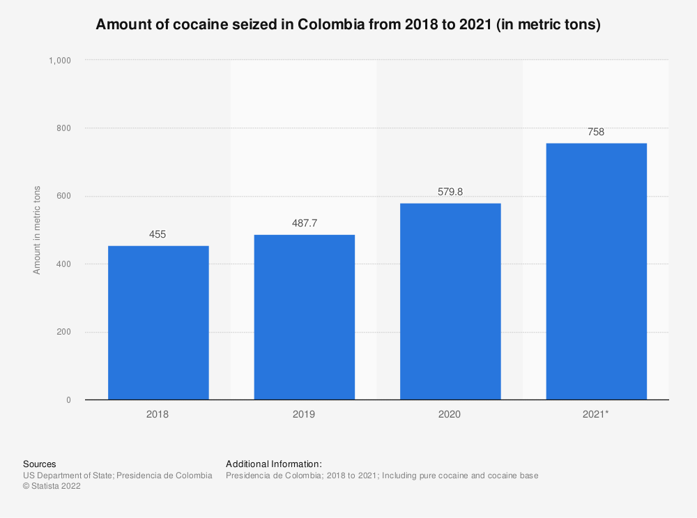 Statistic: Amount of cocaine seized in Colombia in 2018 and 2019 (in metric tons) | Statista