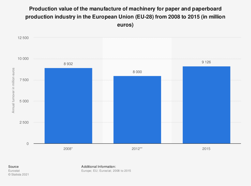 Statistic: Production value of the manufacture of machinery for paper and paperboard production industry in the European Union (EU-28) from 2008 to 2015 (in million euros) | Statista