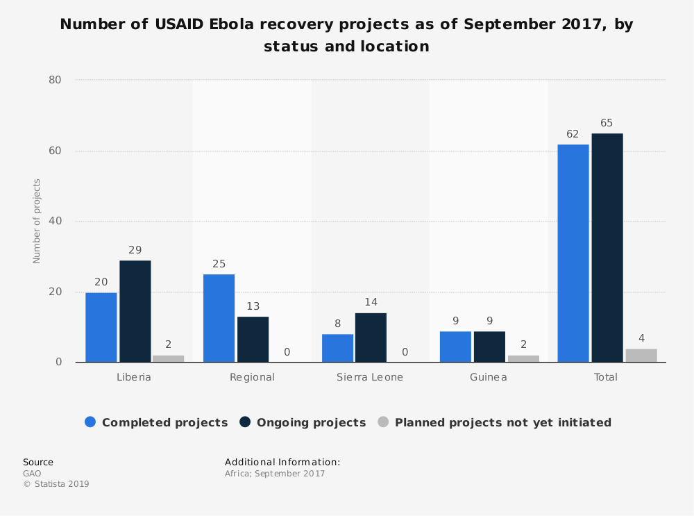 Statistic: Number of USAID Ebola recovery projects as of September 2017, by status and location | Statista