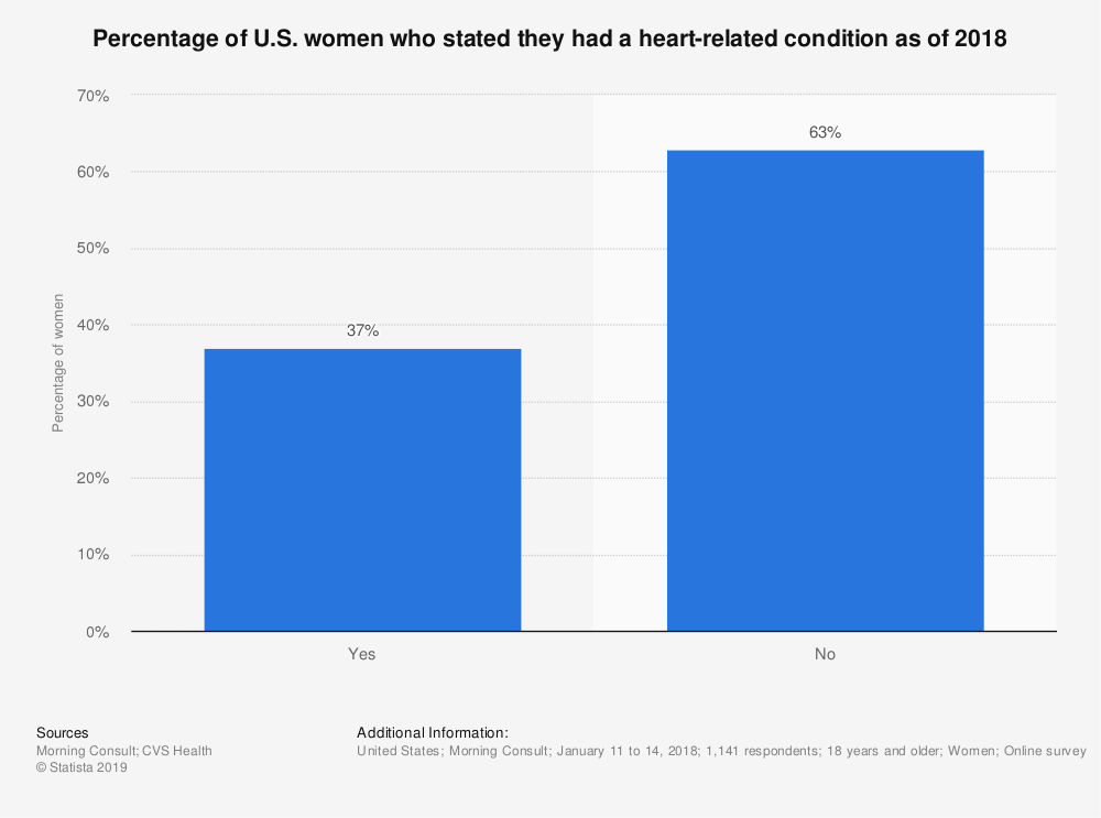 Statistic: Percentage of U.S. women who stated they had a heart-related condition as of 2018 | Statista