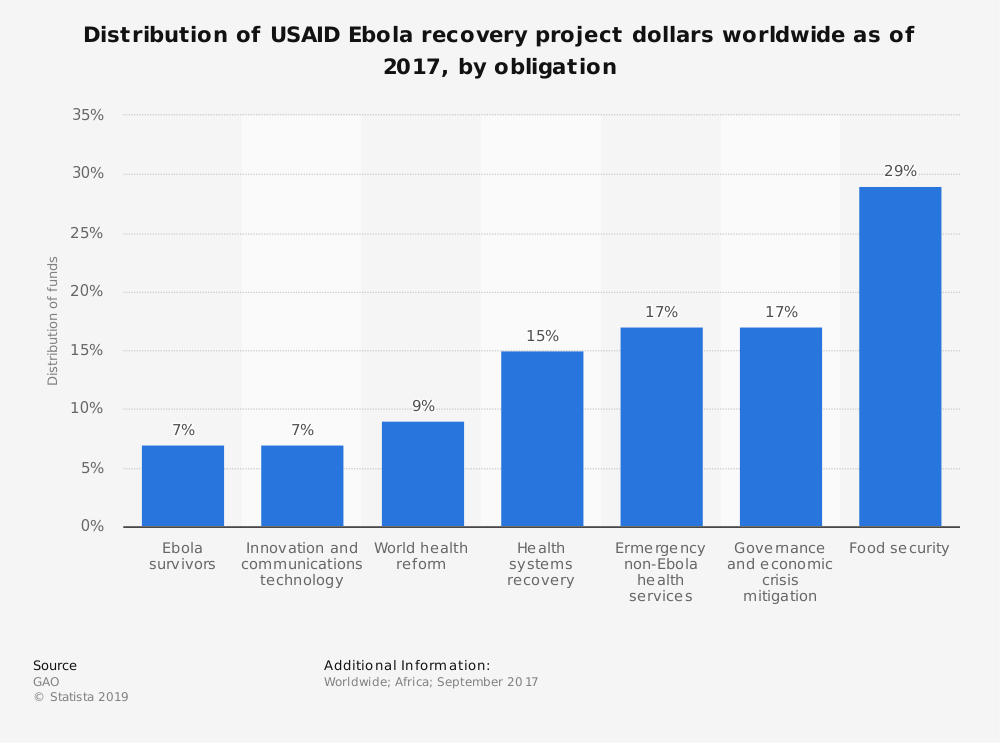 Statistic: Distribution of USAID Ebola recovery project dollars worldwide as of 2017, by obligation  | Statista
