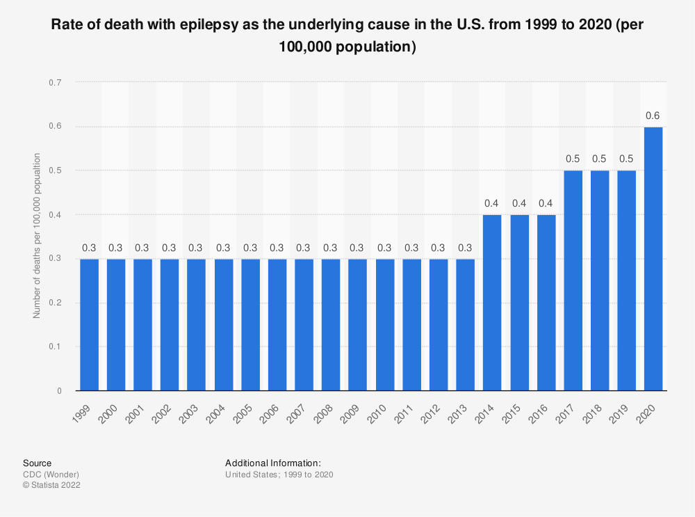 Statistic: Rate of death with epilepsy as the underlying cause in the U.S. from 1999 to 2017 (per 100,000 population) | Statista