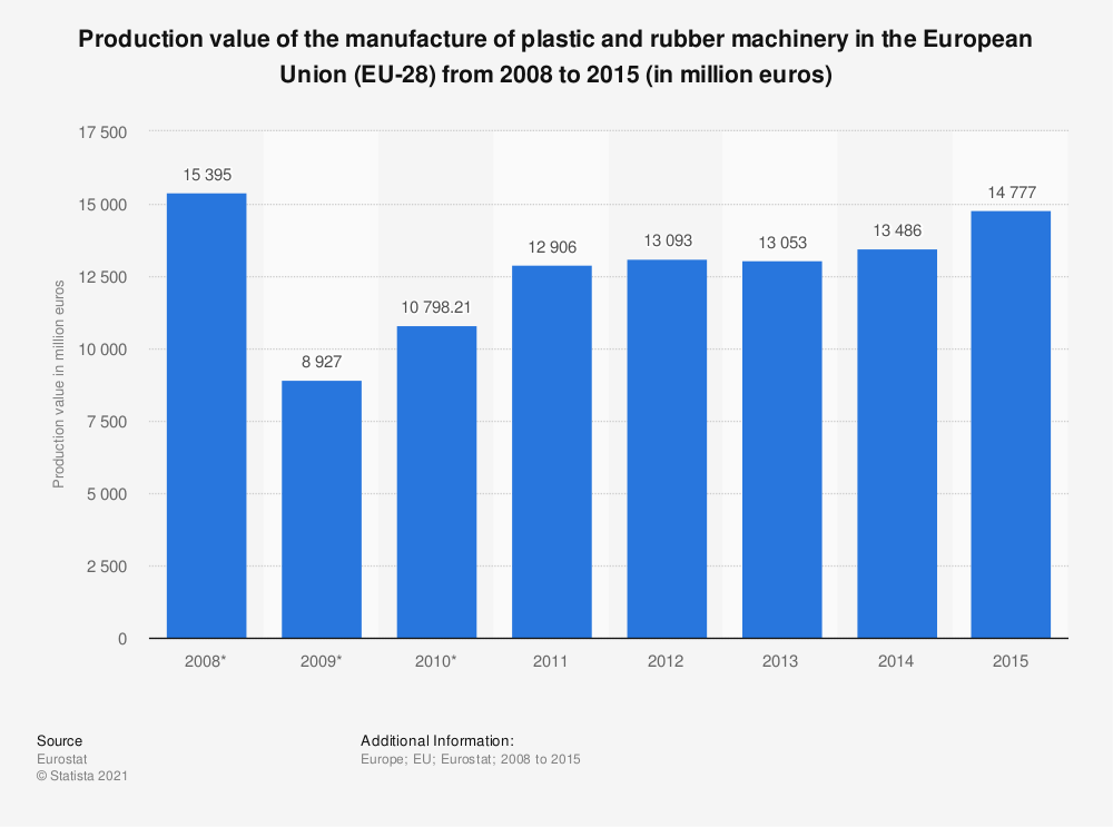 Statistic: Production value of the manufacture of plastic and rubber machinery in the European Union (EU-28) from 2008 to 2015 (in million euros) | Statista