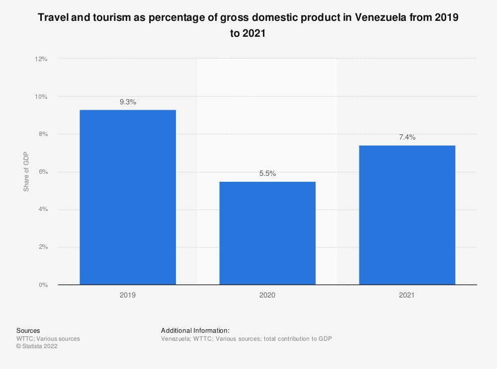 Statistic: Distribution of Venezuela's total contribution of travel and tourism to GDP in 2017 | Statista