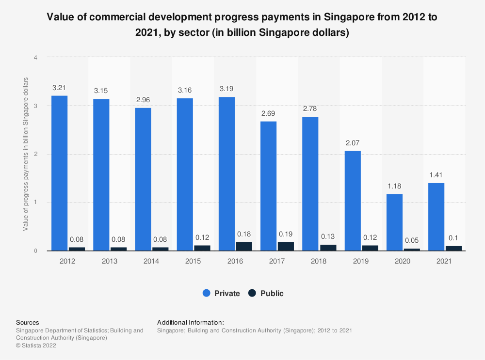 Statistic: Value of commercial development progress payments in Singapore from 2009 to 2018, by sector (in billion Singaporean dollars) | Statista