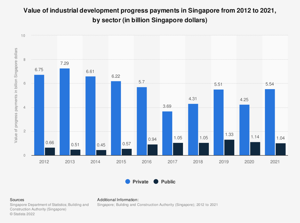 Statistic: Value of industrial development progress payments in Singapore from 2009 to 2019, by sector (in billion Singapore dollars) | Statista