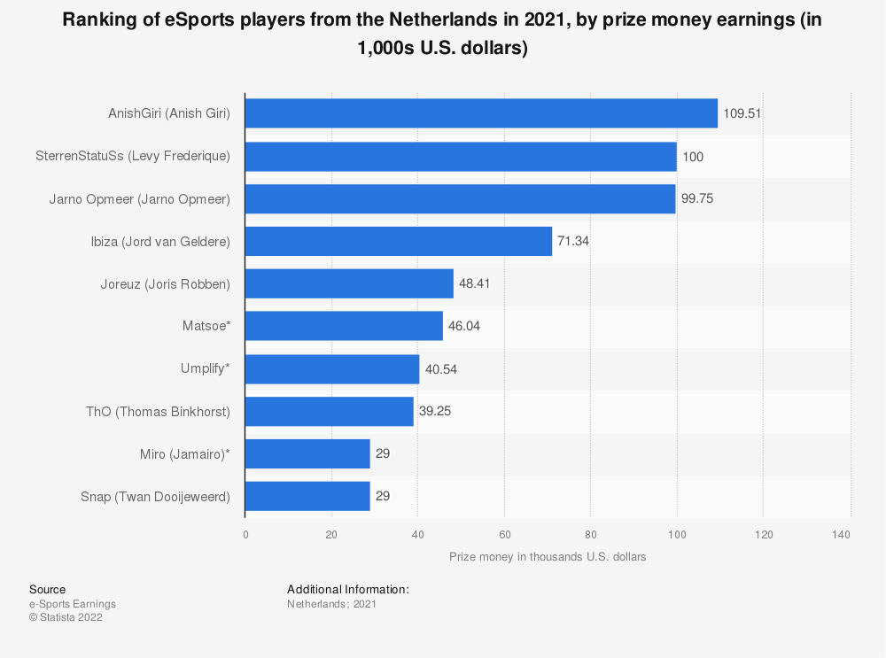Statistic: Leading eSports players from the Netherlands in 2020, by prize money earnings (in 1,000 U.S. dollars) | Statista