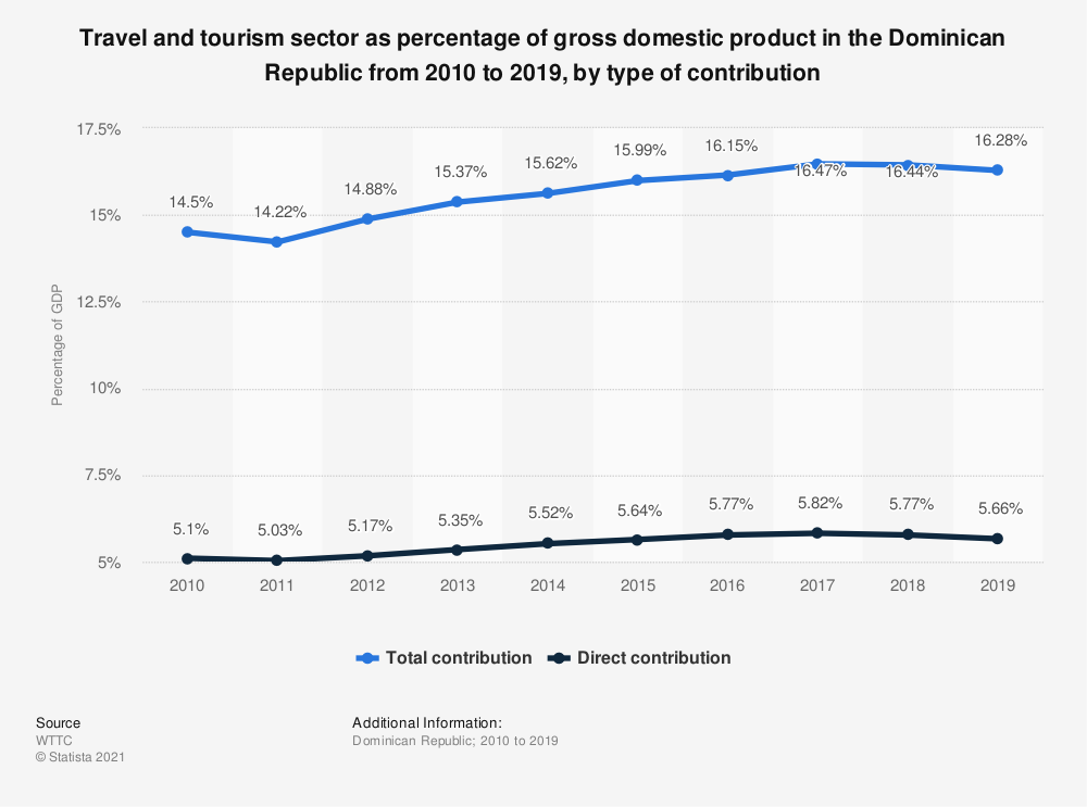 Statistic: Travel and tourism sector as percentage of gross domestic product in the Dominican Republic from 2010 to 2019, by type of contribution | Statista