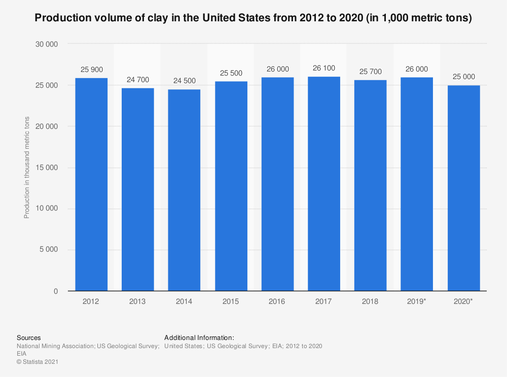 Statistic: Production volume of clay in the United States from 2012 to 2018 (in 1,000 metric tons) | Statista