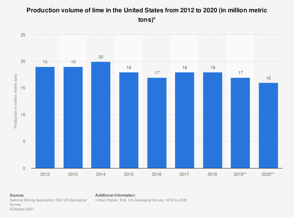 Statistic: Production volume of lime in the United States from 2012 to 2018 (in million metric tons)* | Statista