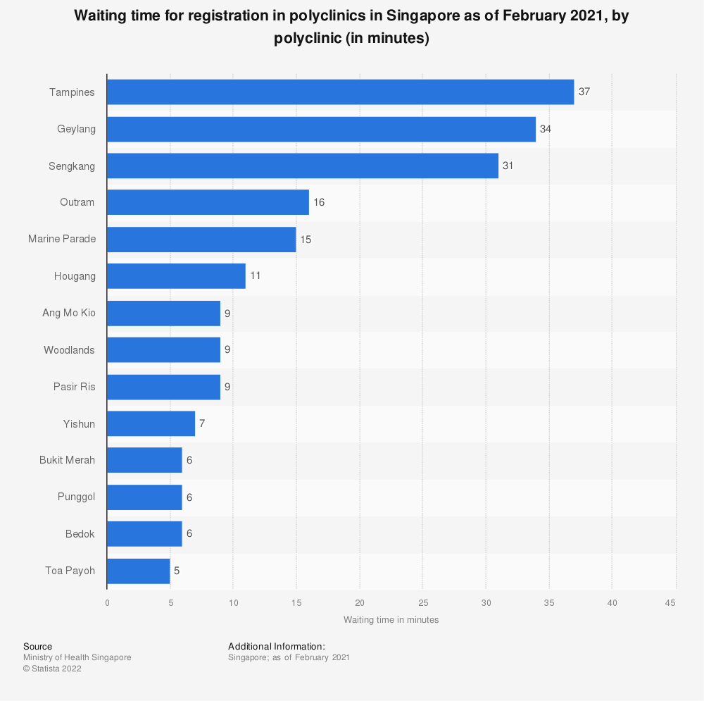 Statistic: Waiting time for registration in polyclinics in Singapore as of April 2020, by polyclinic (in minutes)* | Statista