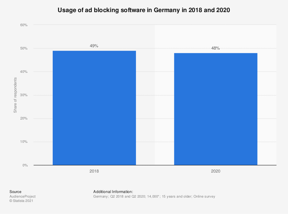 Statistic: Usage of ad blocking software in Germany in 2018 | Statista