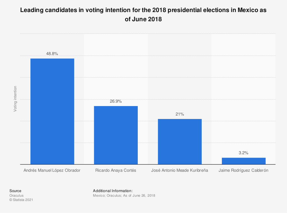 Statistic: Leading candidates in voting intention for the 2018 presidential elections in Mexico as of June 2018 | Statista