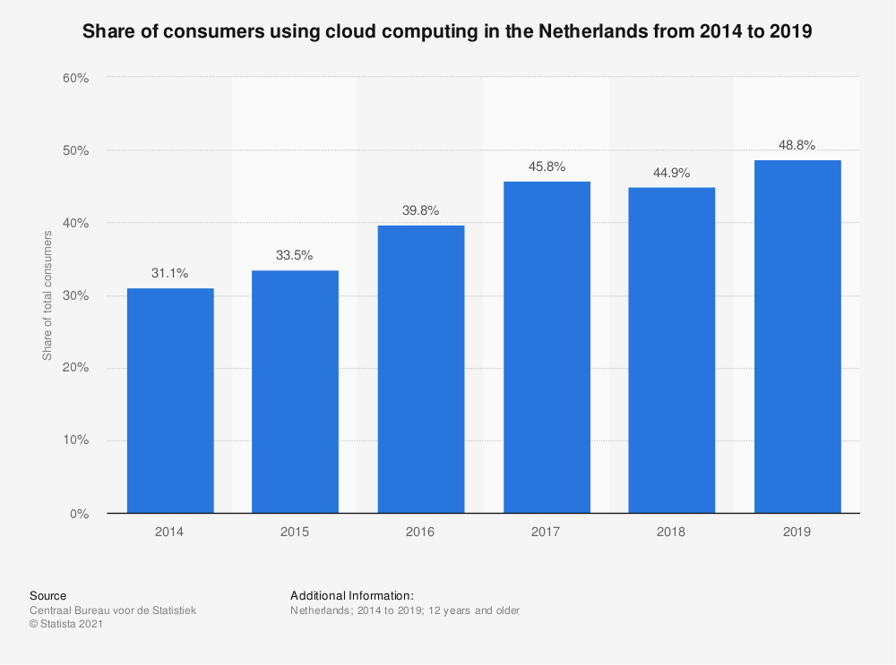 Statistic: Share of consumers using cloud computing in the Netherlands from 2014 to 2018 | Statista