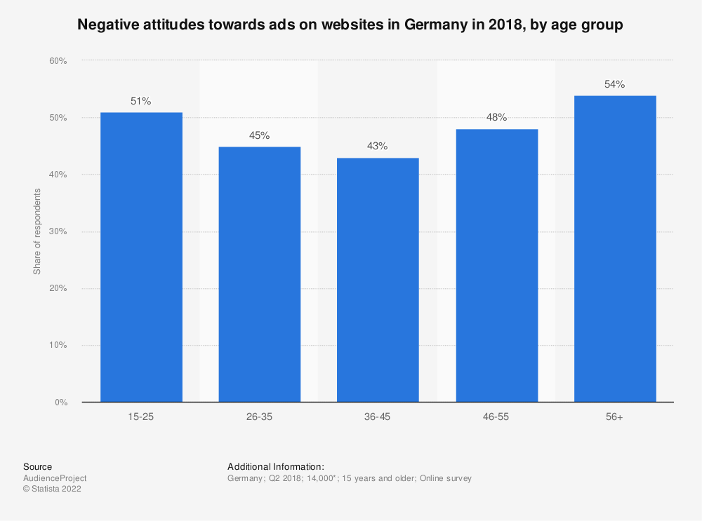 Statistic: Negative attitudes towards ads on websites in Germany in 2018, by age group (in percent) | Statista