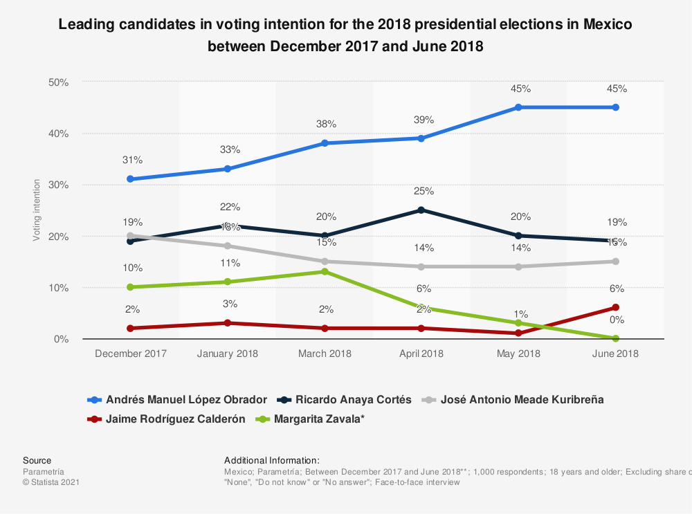 Statistic: Leading candidates in voting intention for the 2018 presidential elections in Mexico between December 2017 and June 2018 | Statista