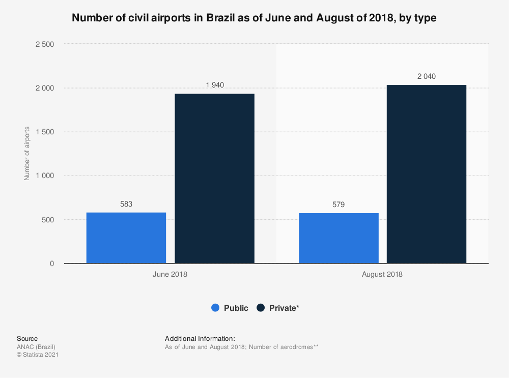 Statistic: Number of civil airports in Brazil as of June and August of 2018, by type | Statista