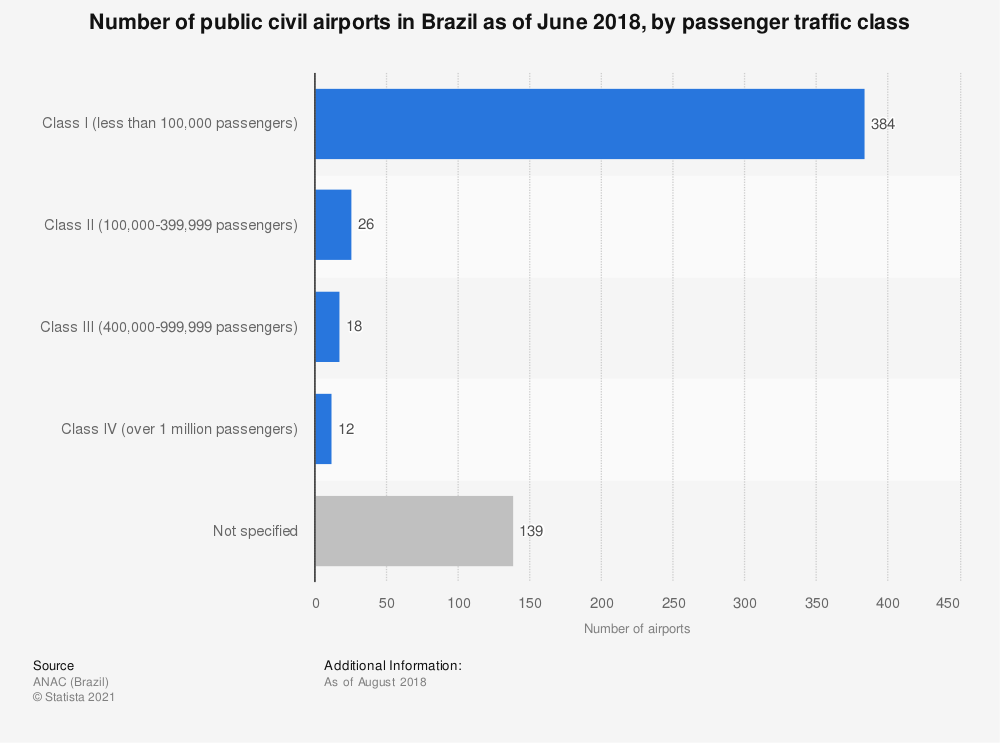 Statistic: Number of public civil airports in Brazil as of June 2018, by passenger traffic class | Statista