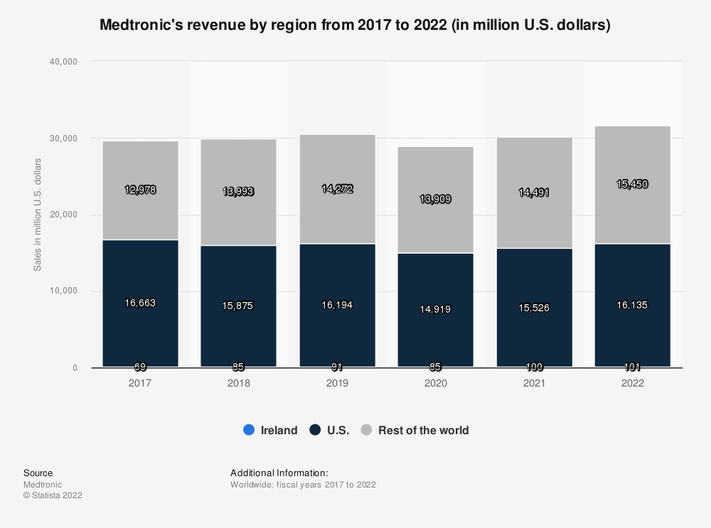 Medtronic's revenue by region 2017-2019 | Statista