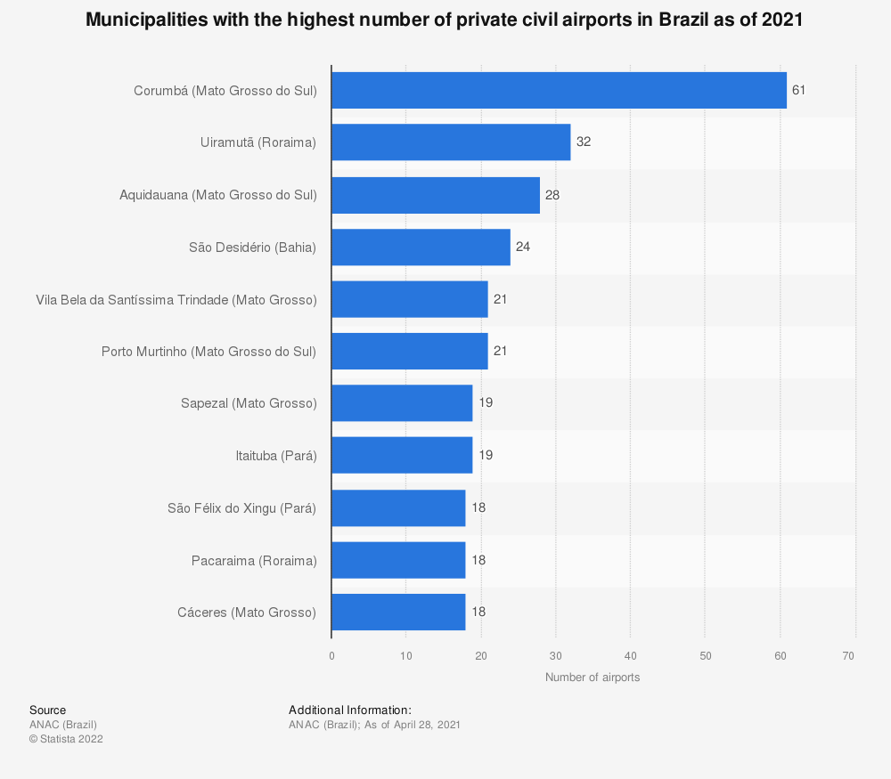 Statistic: Municipalities with the highest number of private civil airports in Brazil as of 2019 | Statista