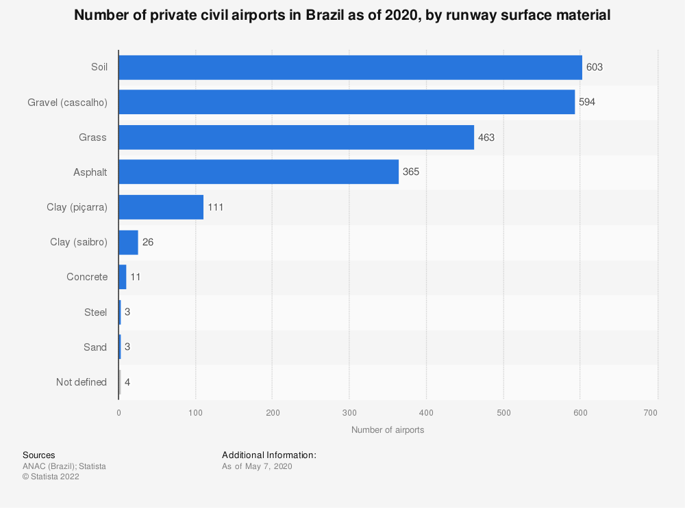 Statistic: Number of private civil airports in Brazil as of 2020, by runway surface material | Statista