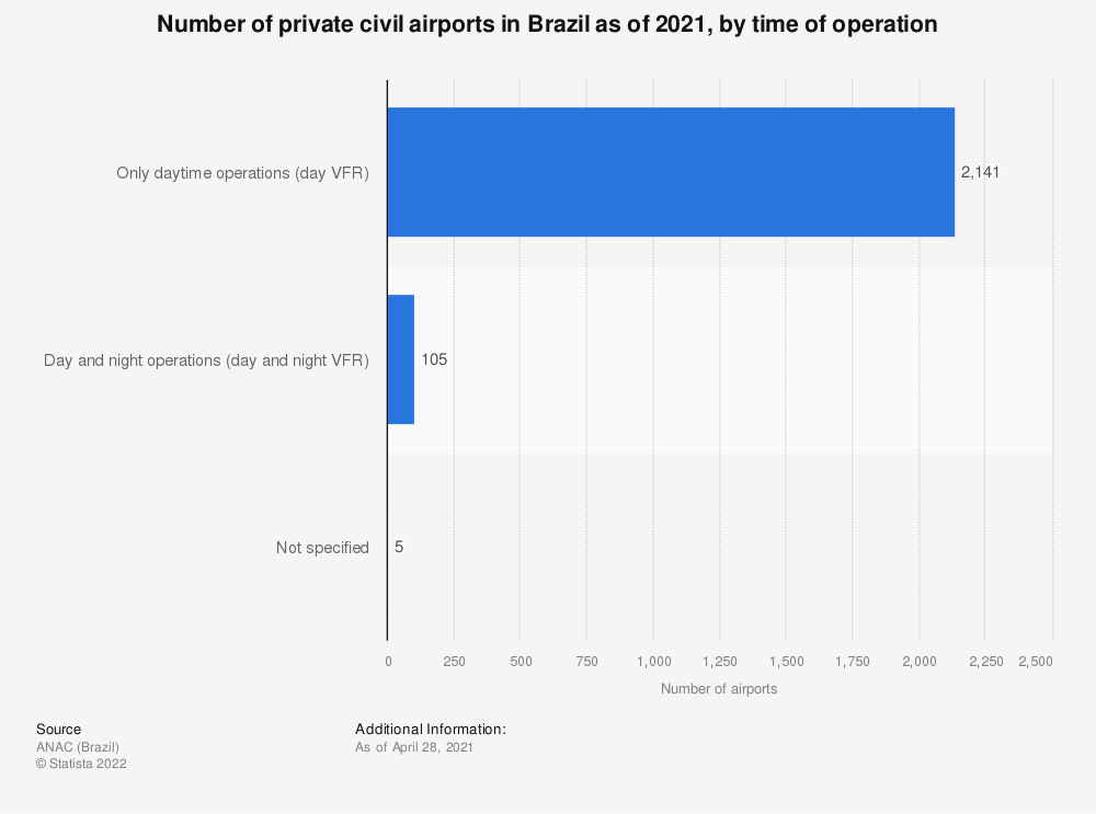 Statistic: Number of private civil airports in Brazil as of 2019, by time of operation | Statista