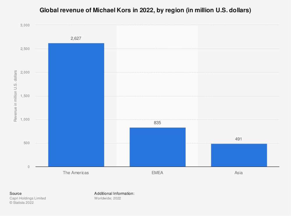 Statistic: Global revenue of Michael Kors in 2020, by region (in million U.S. dollars) | Statista