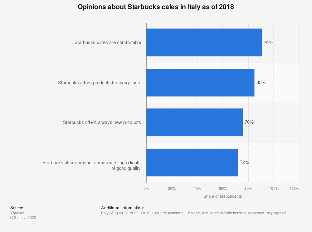 Statistic: Opinions about Starbucks cafes in Italy as of 2018 | Statista