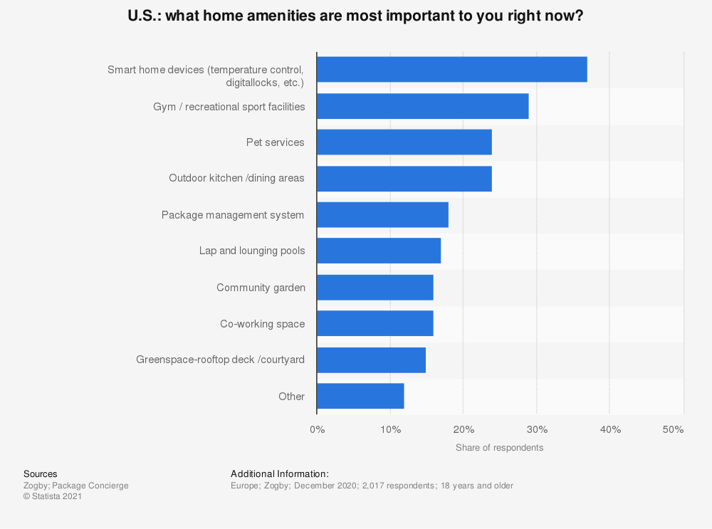 Statistic: U.S.: what home amenities are most important to you right now?  | Statista
