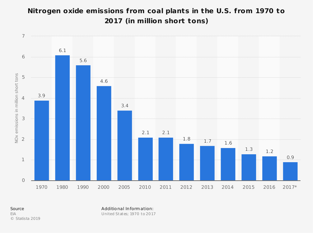 Statistic: Nitrogen oxide emissions from coal plants in the U.S. from 1970 to 2017 (in million short tons) | Statista