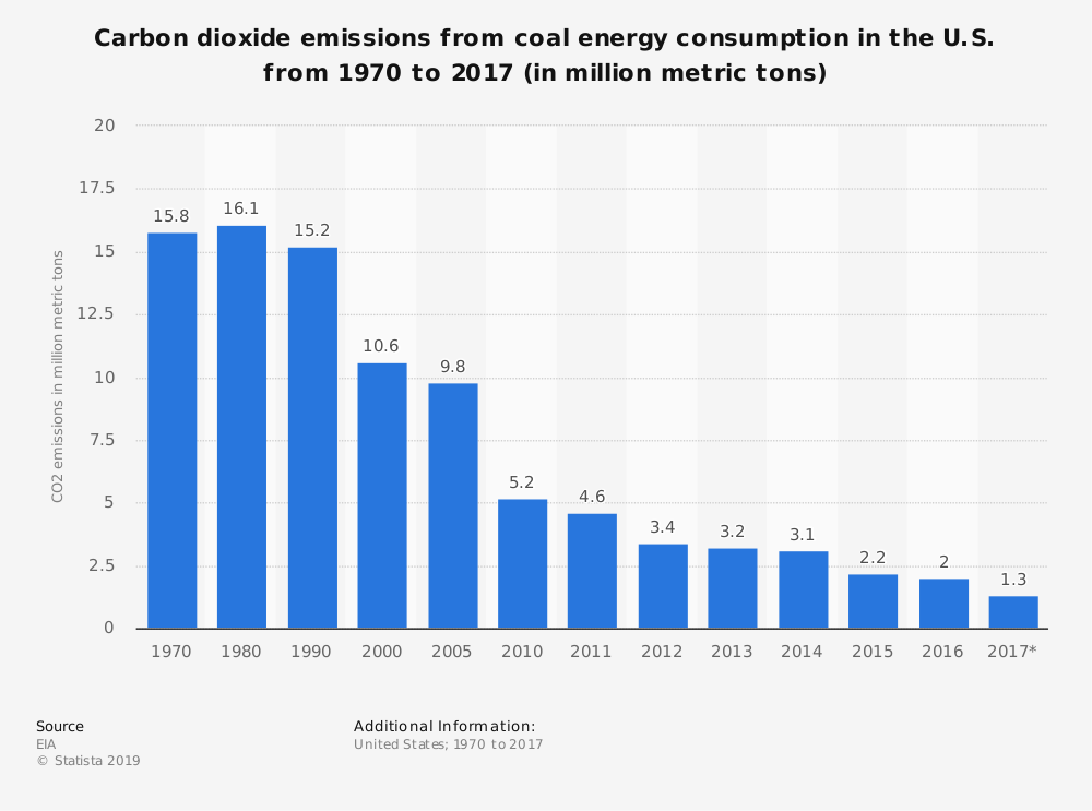 Statistic: Carbon dioxide emissions from coal energy consumption in the U.S. from 1970 to 2017 (in million metric tons) | Statista