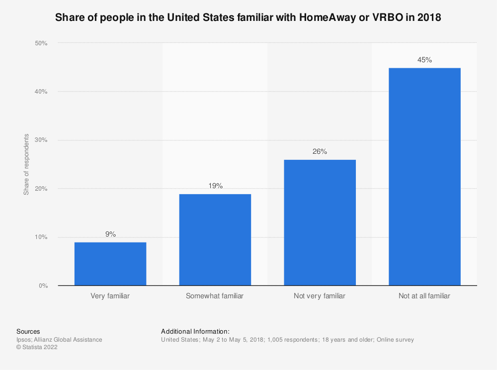Statistic: Share of people in the United States familiar with HomeAway or VRBO in 2018 | Statista