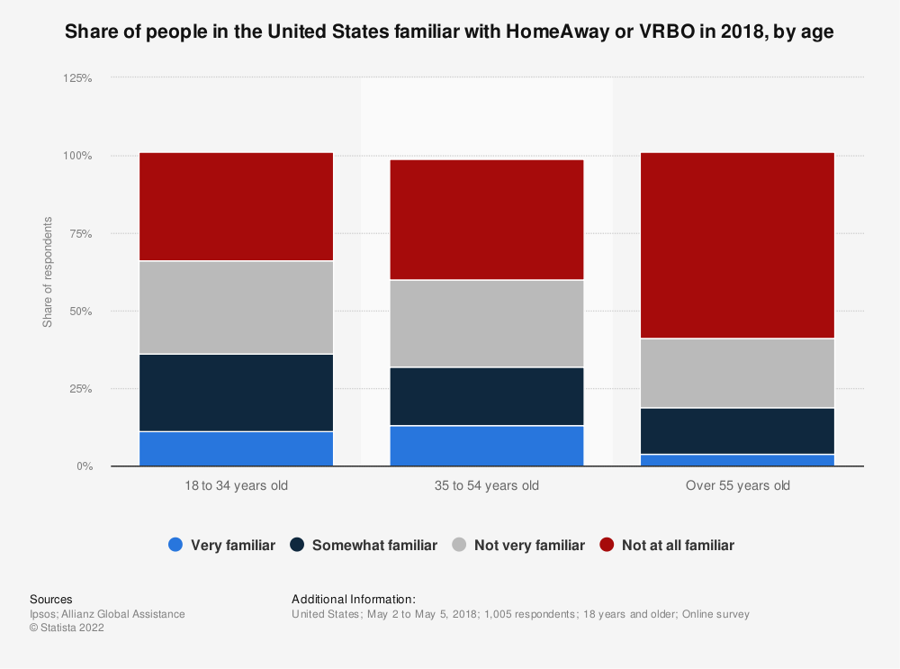 Statistic: Share of people in the United States familiar with HomeAway or VRBO in 2018, by age | Statista