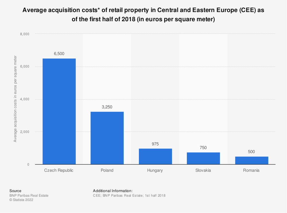 Statistic: Average acquisition costs* of retail property in Central and Eastern Europe (CEE) as of the first half of 2018 (in euros per square meter) | Statista
