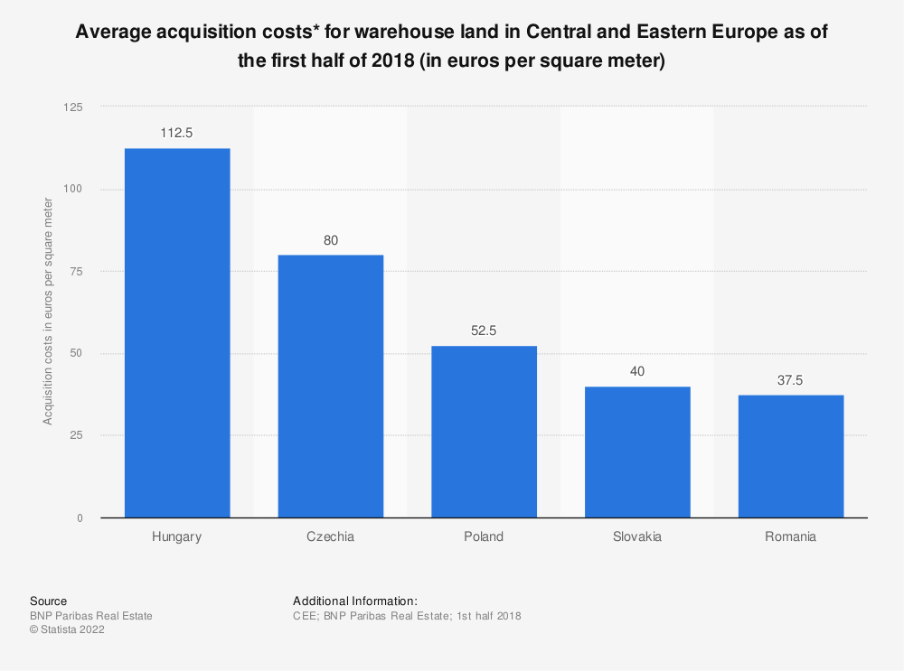 Statistic: Average acquisition costs* for warehouse land in Central and Eastern Europe as of the first half of 2018 (in euros per square meter) | Statista