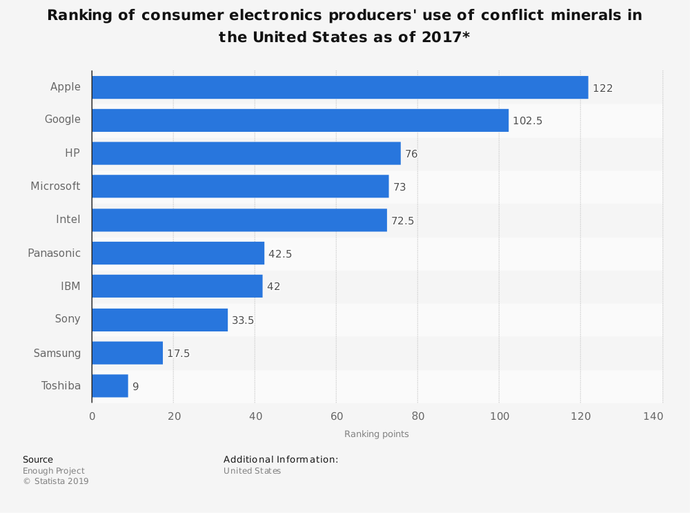 Statistic: Ranking of consumer electronics producers' use of conflict minerals in the United States as of 2017* | Statista