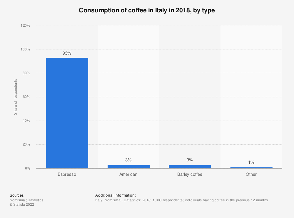 Statistic: Consumption of coffee in Italy in 2018, by type | Statista