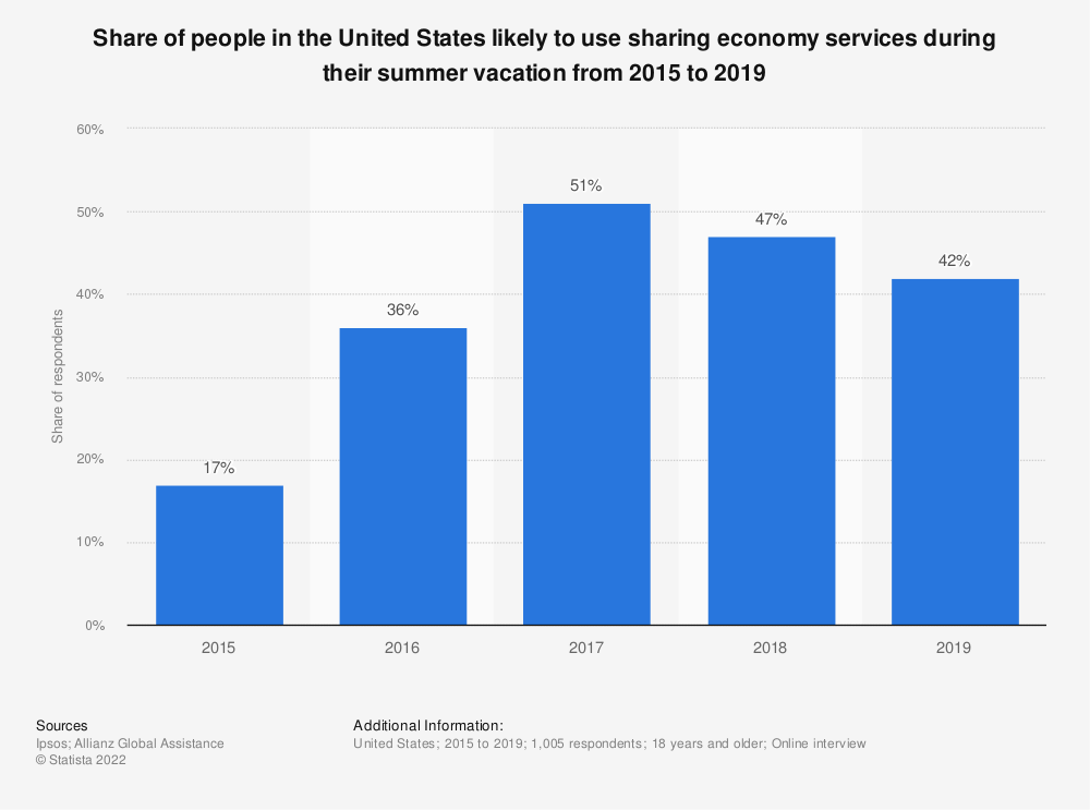 Statistic: Share of people in the United States likely to use sharing economy services during their summer vacation from 2015 to 2018 | Statista