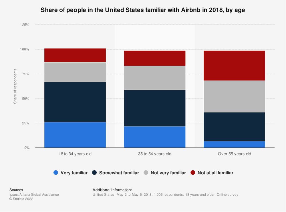 Statistic: Share of people in the United States familiar with Airbnb in 2018, by age | Statista