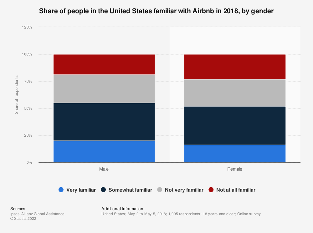 Statistic: Share of people in the United States familiar with Airbnb in 2018, by gender | Statista