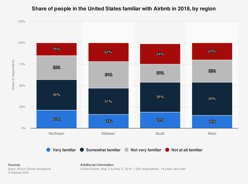 Statistic: Share of people in the United States familiar with Airbnb in 2018, by region | Statista