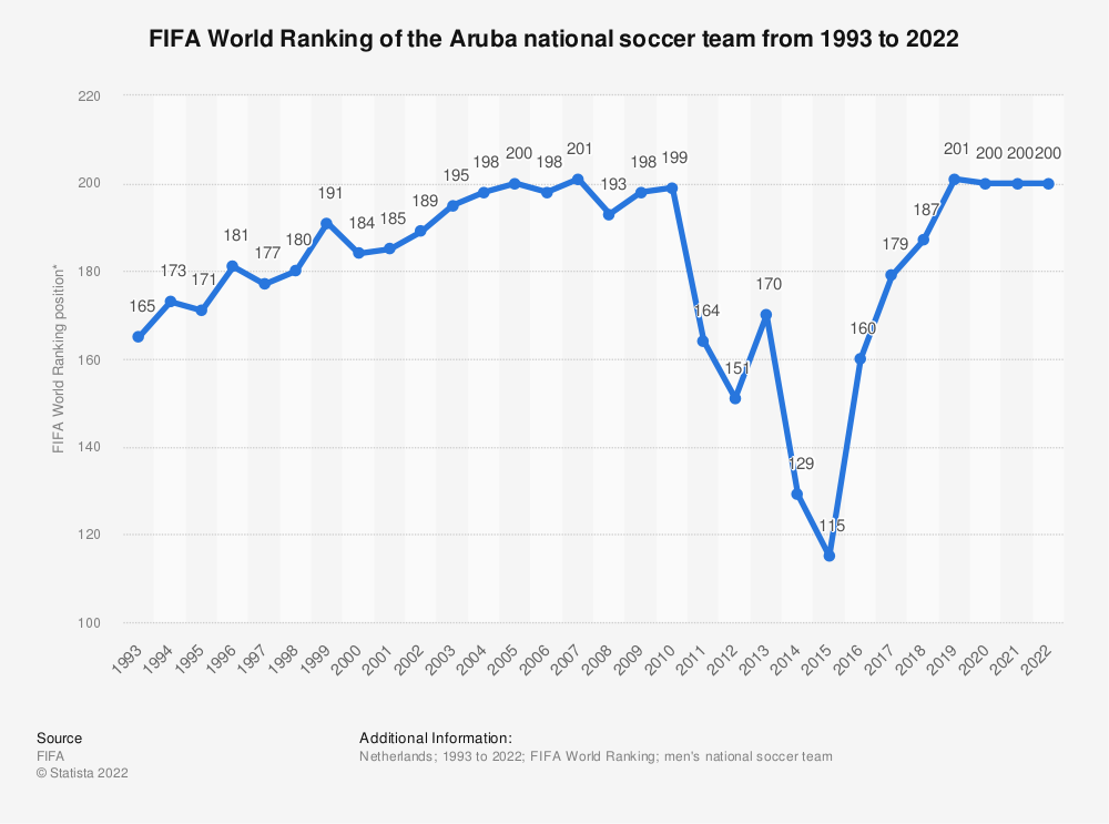 Statistic: FIFA World Ranking of the Aruba national football team from 1993 to 2018 | Statista