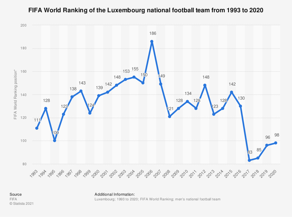Statistic: FIFA World Ranking of the Luxembourg national football team from 1993 to 2019 | Statista