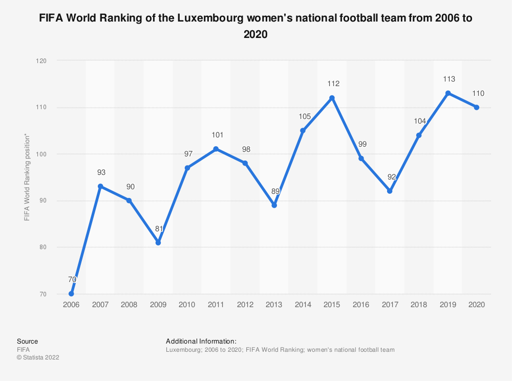 Statistic: FIFA World Ranking of the Luxembourg women's national football team from 2006 to 2018 | Statista