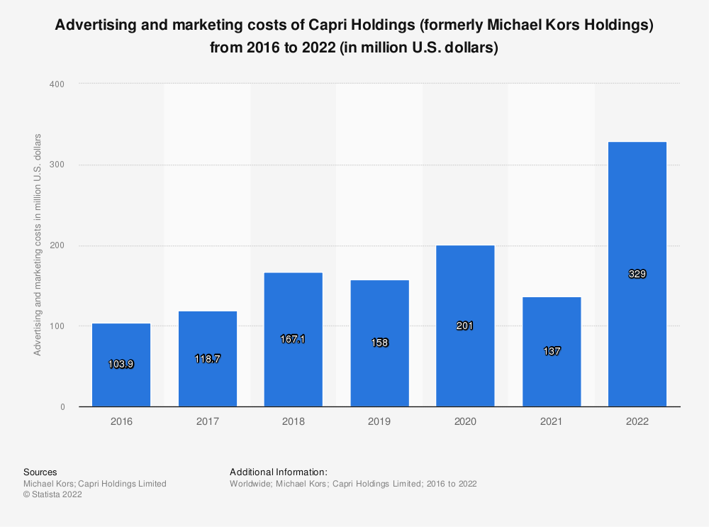 Statistic: Advertising and marketing costs of Capri Holdings (formerly Michael Kors Holdings) from 2016 to 2020 (in million U.S. dollars) | Statista