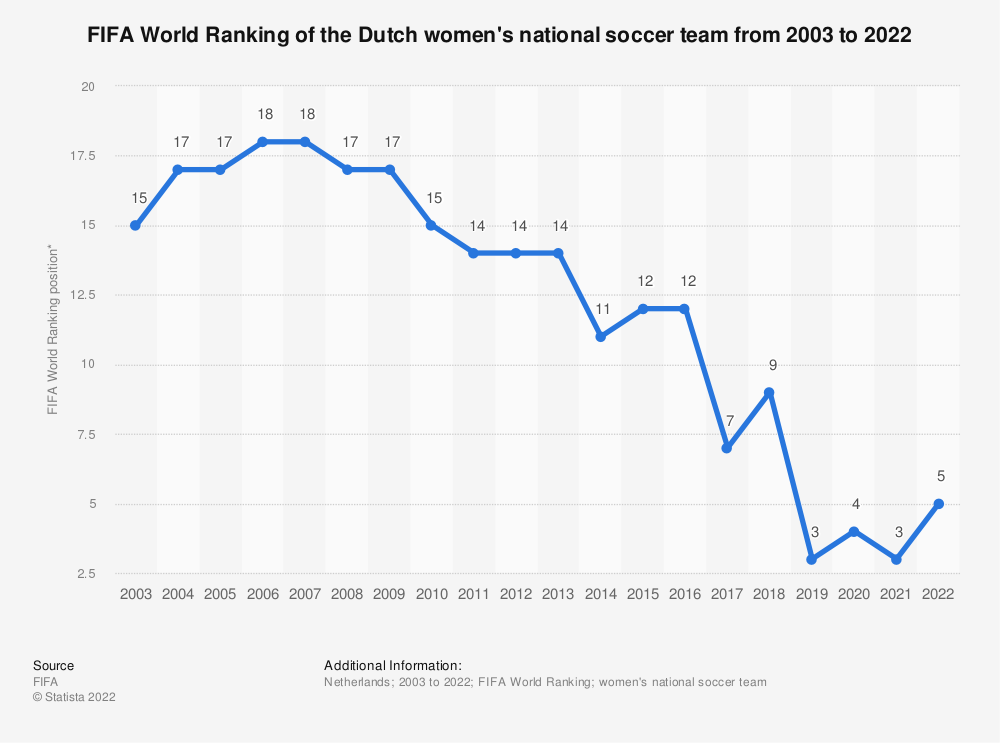 Statistic: FIFA World Ranking of the Dutch women's national football team from 2003 to 2019 | Statista